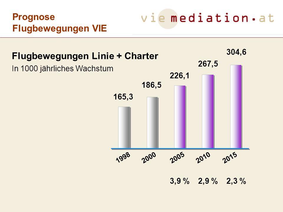 Mediationsforum 4.7.2001 ARBEITSKREIS ENTWICKLUNG SOLL NACHFRAGE BEFRIEDIGT WERDEN.