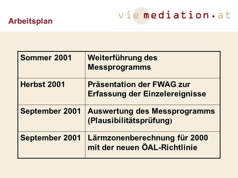Arbeitsplan Sommer 2001Weiterführung des Messprogramms Herbst 2001Präsentation der FWAG zur Erfassung der Einzelereignisse September 2001Auswertung de