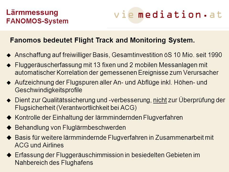 Anschaffung auf freiwilliger Basis, Gesamtinvestition öS 10 Mio. seit 1990 Fluggeräuscherfassung mit 13 fixen und 2 mobilen Messanlagen mit automatisc