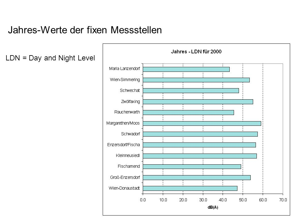 Jahres-Werte der fixen Messstellen LDN = Day and Night Level
