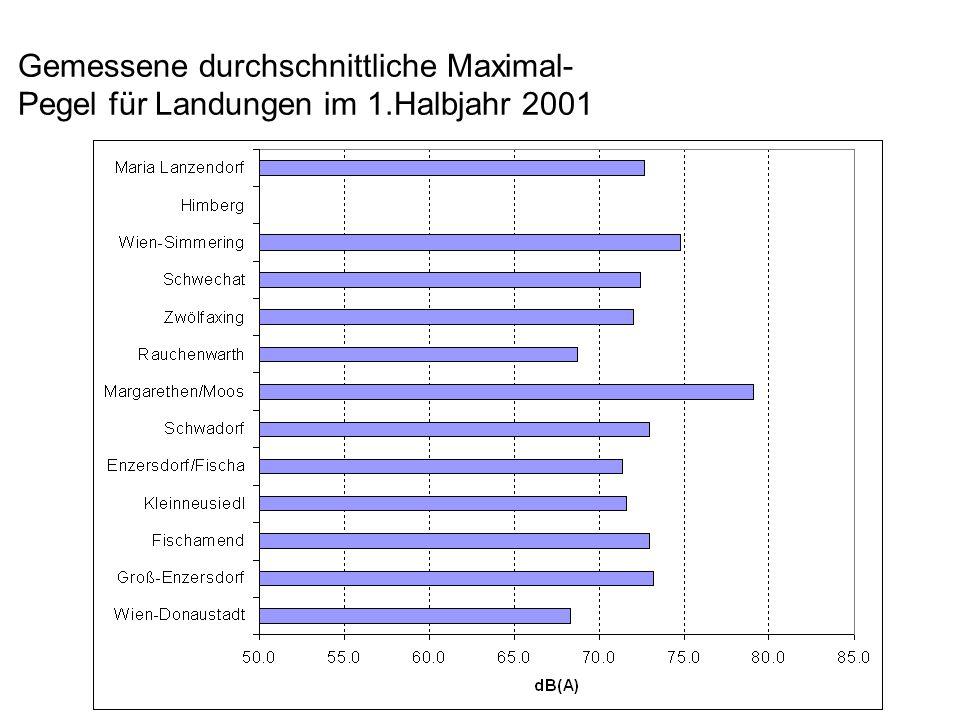 Gemessene durchschnittliche Maximal- Pegel für Landungen im 1.Halbjahr 2001