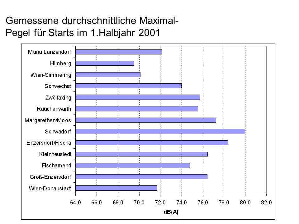 Gemessene durchschnittliche Maximal- Pegel für Starts im 1.Halbjahr 2001