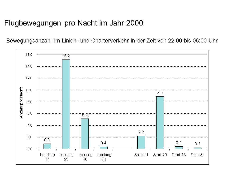 Flugbewegungen pro Nacht im Jahr 2000 Bewegungsanzahl im Linien- und Charterverkehr in der Zeit von 22:00 bis 06:00 Uhr