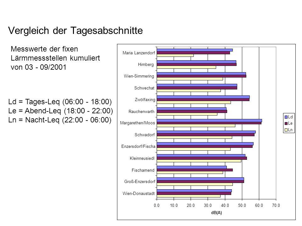 Vergleich der Tagesabschnitte Ld = Tages-Leq (06:00 - 18:00) Le = Abend-Leq (18:00 - 22:00) Ln = Nacht-Leq (22:00 - 06:00) 0.010.020.030.040.050.060.070.0 Wien-Donaustadt Groß-Enzersdorf Fischamend Kleinneusiedl Enzersdorf/Fischa Schwadorf Margarethen/Moos Rauchenwarth Zwölfaxing Schwechat Wien-Simmering Himberg Maria Lanzendorf dB(A) Ld Le Ln Messwerte der fixen Lärmmessstellen kumuliert von 03 - 09/2001