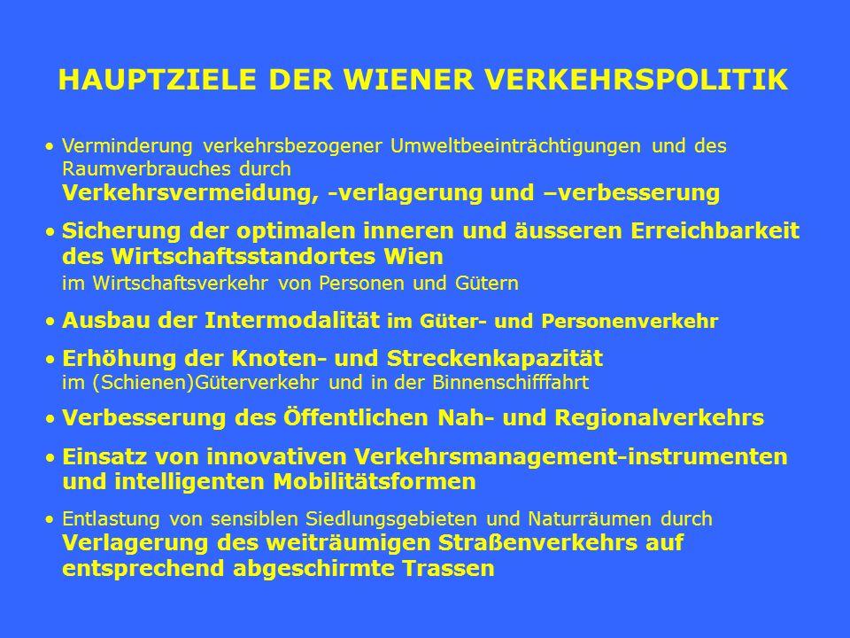 WICHTIGE INSTRUMENTE DER WIENER VERKEHRSPOLITIK UND –PLANUNG (gesamtstädtische bzw.