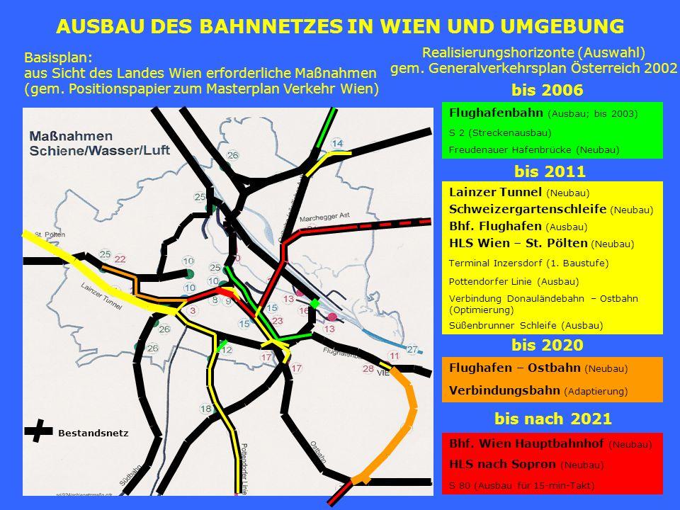 ZUKÜNFTIG MÖGLICHE ANGEBOTSVERBESSERUNGEN IM BAHNVERKEHR ZUM UND VOM FLUGHAFEN Fahrzeitverkürzung/Angebotsverdichtung auf der Flughafenbahn nach vollendetem Ausbau im Wiener Abschnitt 2003Verbesserung der Erreichbarkeit des Flughafens aus der Donaustadt durch Verknüpfung der verlängerten U 2 mit der Flughafenbahn beim Bahnhof Wien Nord (Praterstern) 2008bis 2011 neue Nahverkehrsverbindung(en) zwischen dem Flughafen und dem Westen (bzw.