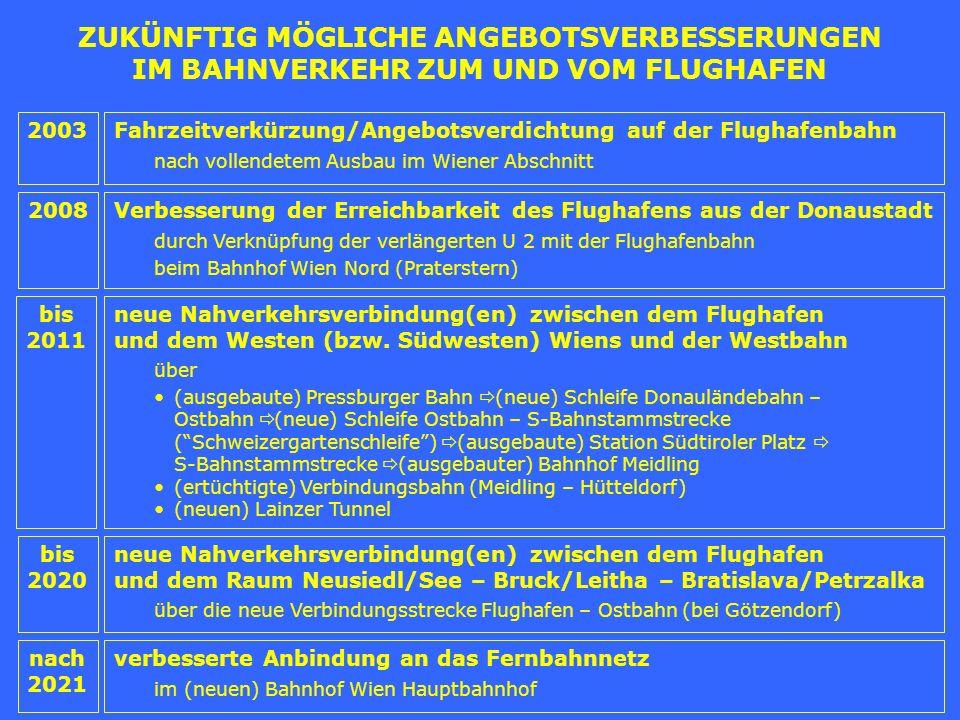 AUSBAUMASSNAHMEN IM HOCHRANGIGEN STRASSENNETZ (gemäß Positionspapier zum Masterplan Verkehr Wien)