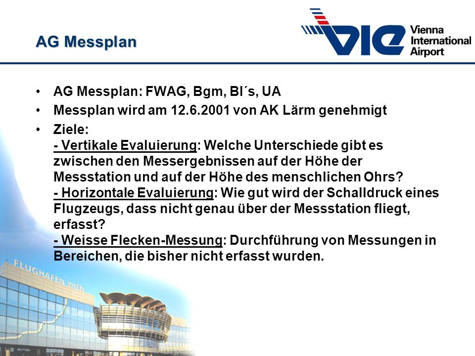 AG Messplan AG Messplan: FWAG, Bgm, BI´s, UA Messplan wird am 12.6.2001 von AK Lärm genehmigt Ziele: - Vertikale Evaluierung: Welche Unterschiede gibt