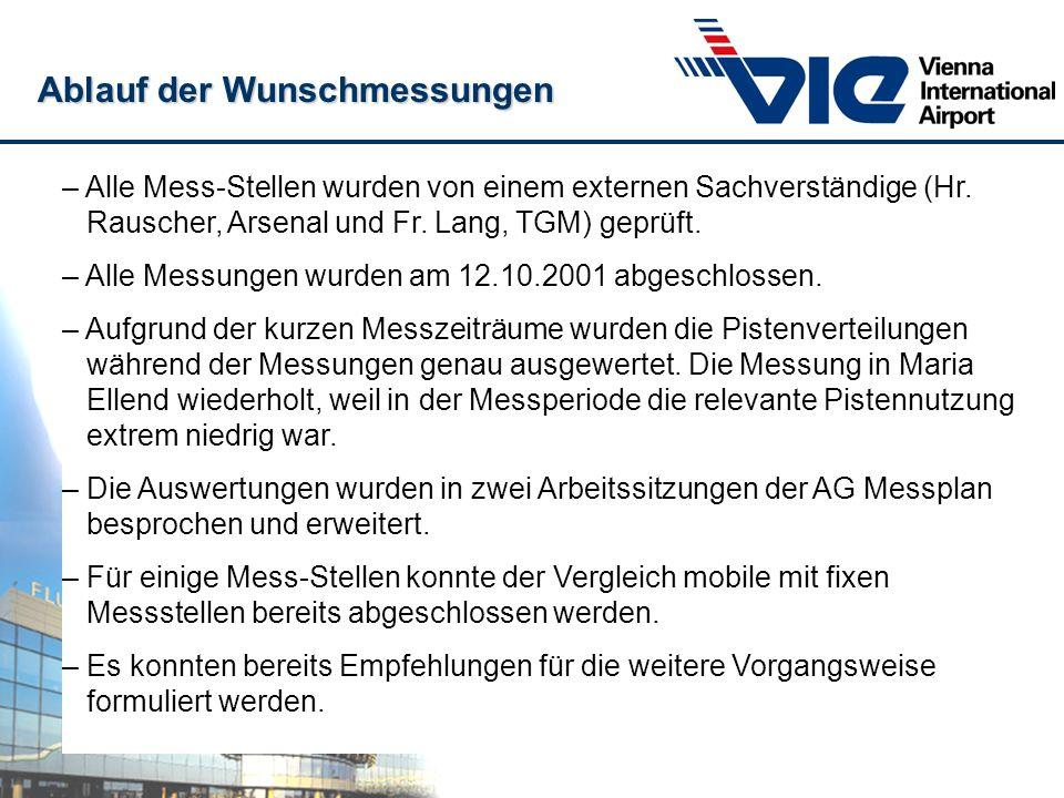 – Alle Mess-Stellen wurden von einem externen Sachverständige (Hr. Rauscher, Arsenal und Fr. Lang, TGM) geprüft. – Alle Messungen wurden am 12.10.2001