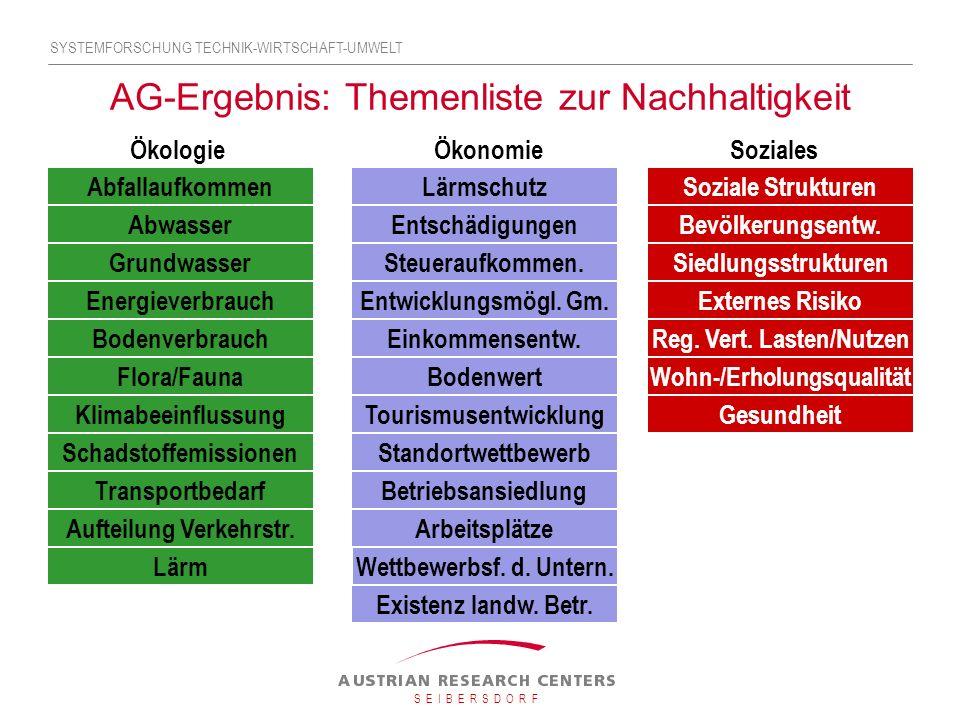 AG-Ergebnis: Themenliste zur Nachhaltigkeit Abfallaufkommen Abwasser Grundwasser Energieverbrauch Bodenverbrauch Flora/Fauna Klimabeeinflussung Schadstoffemissionen Transportbedarf Lärm Lärmschutz Entschädigungen Steueraufkommen.