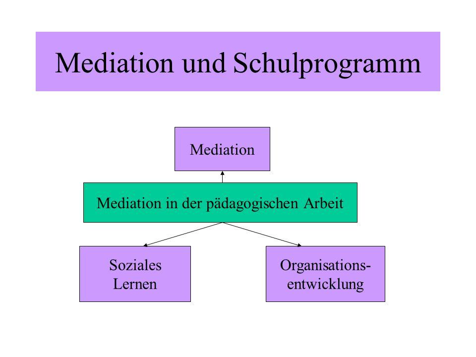 Mediation und Schulprogramm Mediation Mediation in der pädagogischen Arbeit Soziales Lernen Organisations- entwicklung