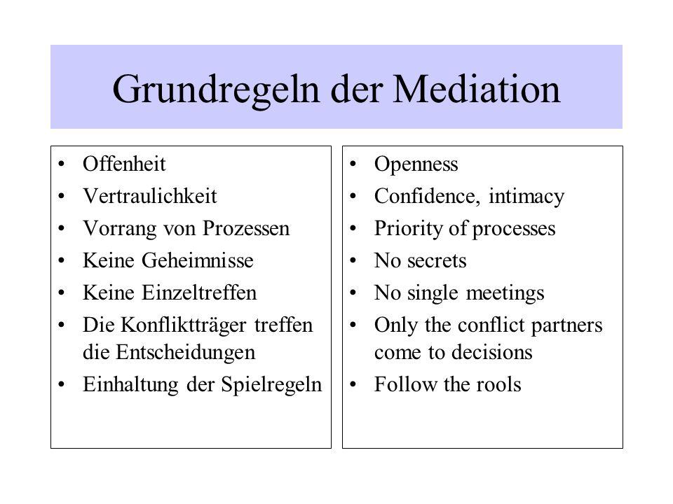 Grundregeln der Mediation Offenheit Vertraulichkeit Vorrang von Prozessen Keine Geheimnisse Keine Einzeltreffen Die Konfliktträger treffen die Entsche