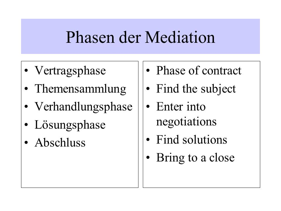 Phasen der Mediation Vertragsphase Themensammlung Verhandlungsphase Lösungsphase Abschluss Phase of contract Find the subject Enter into negotiations Find solutions Bring to a close