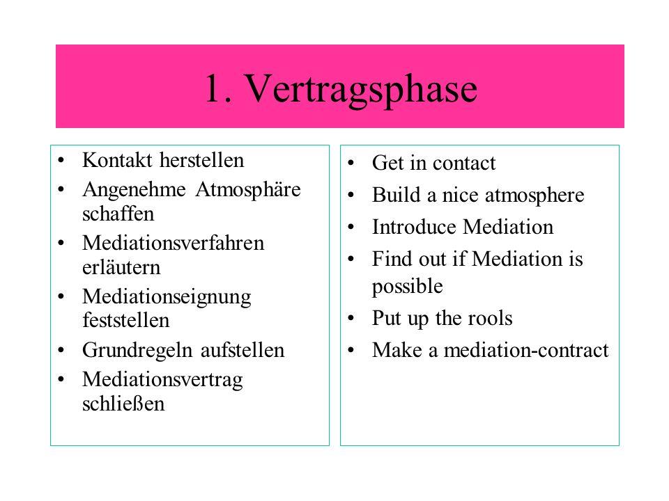 1. Vertragsphase Kontakt herstellen Angenehme Atmosphäre schaffen Mediationsverfahren erläutern Mediationseignung feststellen Grundregeln aufstellen M