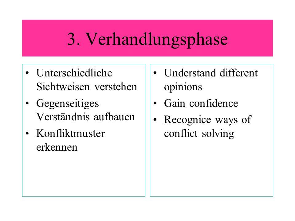 3. Verhandlungsphase Unterschiedliche Sichtweisen verstehen Gegenseitiges Verständnis aufbauen Konfliktmuster erkennen Understand different opinions G