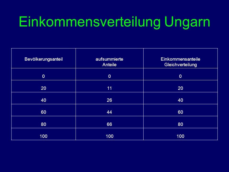 Einkommensverteilung Ungarn Bevölkerungsanteil aufsummierte Anteile Einkommensanteile Gleichverteilung 000 201120 402640 604460 806680 100