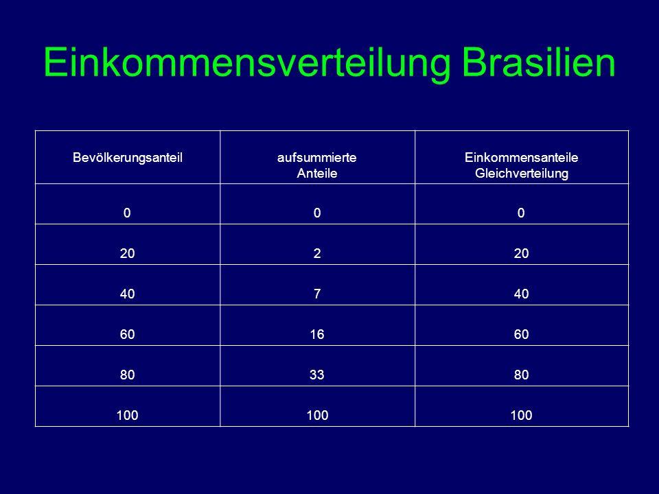 Einkommensverteilung Brasilien Bevölkerungsanteil aufsummierte Anteile Einkommensanteile Gleichverteilung 000 202 407 601660 803380 100