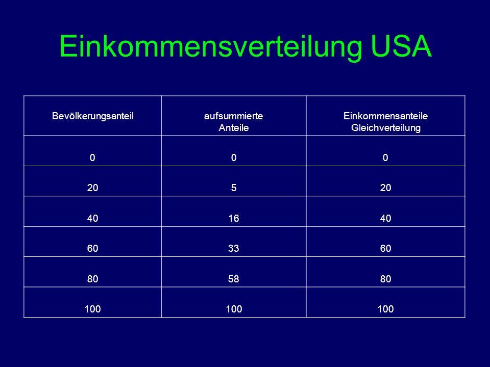 Einkommensverteilung USA Bevölkerungsanteil aufsummierte Anteile Einkommensanteile Gleichverteilung 000 205 401640 603360 805880 100