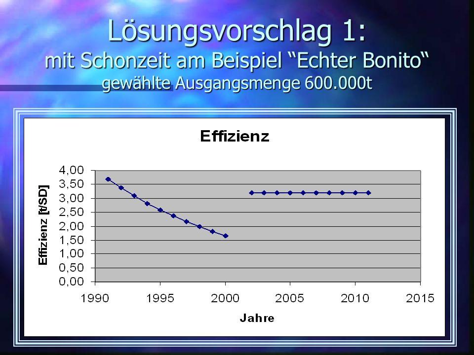 Lösungsvorschlag 1: mit Schonzeit am Beispiel Echter Bonito gewählte Ausgangsmenge 600.000t