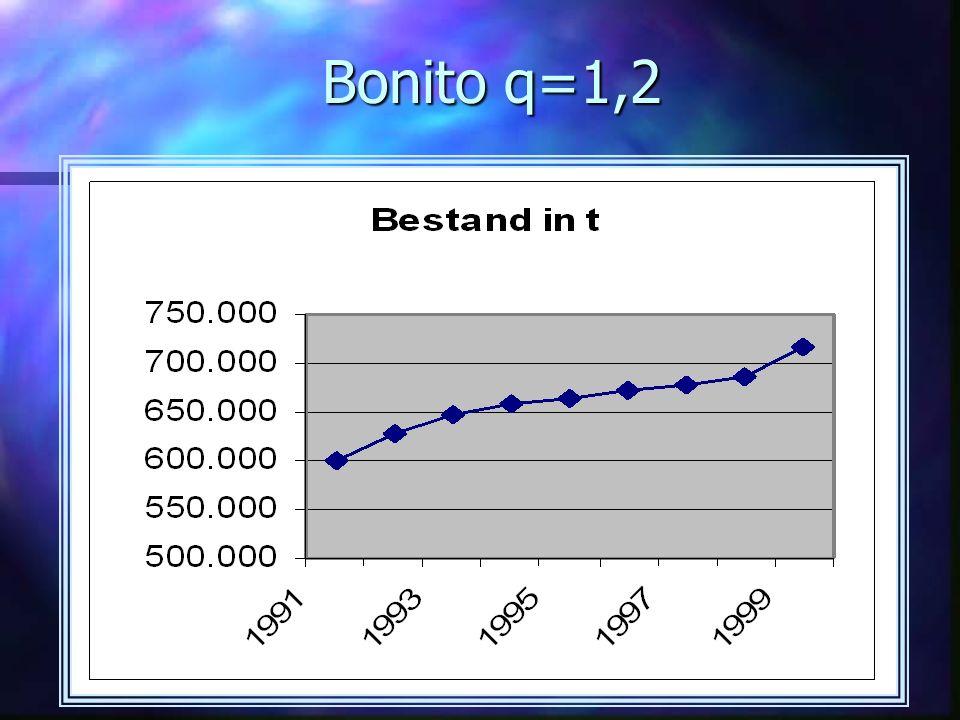 Bonito q=1,2