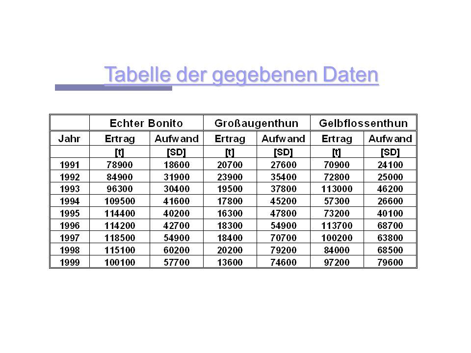 Tabelle der gegebenen Daten