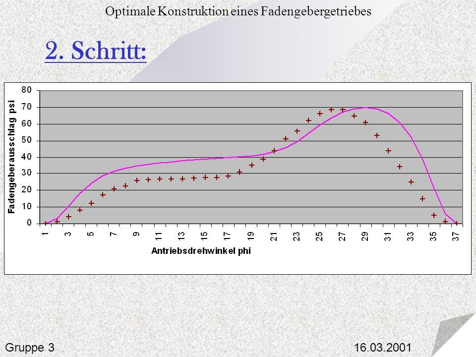 16.03.2001 Optimale Konstruktion eines Fadengebergetriebes Gruppe 3 2. Schritt:
