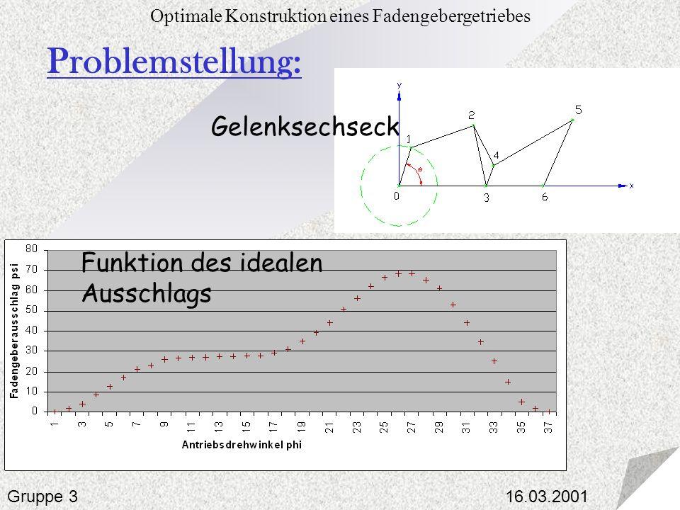 16.03.2001 Optimale Konstruktion eines Fadengebergetriebes Gruppe 3 Gelenksechseck Problemstellung: Funktion des idealen Ausschlags