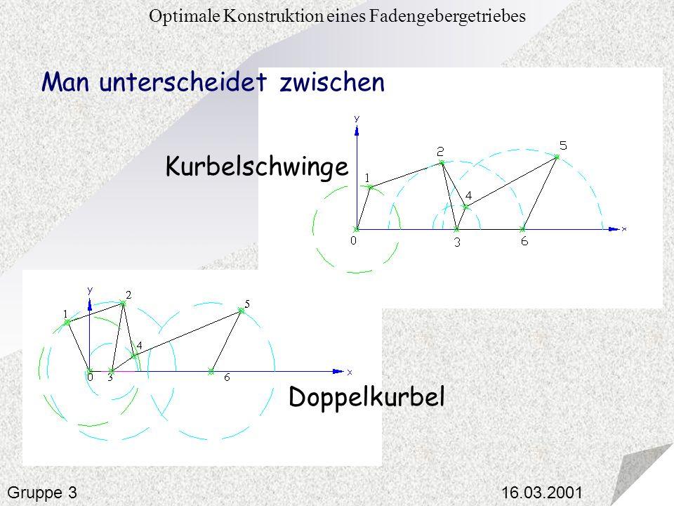 16.03.2001 Optimale Konstruktion eines Fadengebergetriebes Gruppe 3 Man unterscheidet zwischen Kurbelschwinge Doppelkurbel
