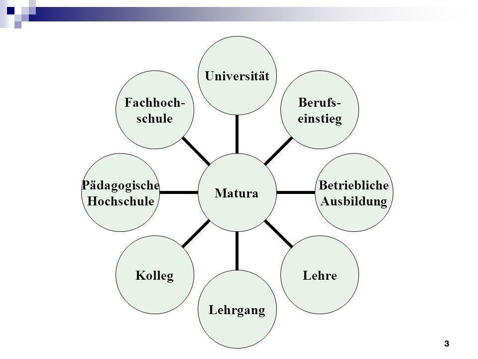 3 Matura Universität Berufs- einstieg Betriebliche Ausbildung LehreLehrgangKolleg Pädagogische Hochschule Fachhoch- schule