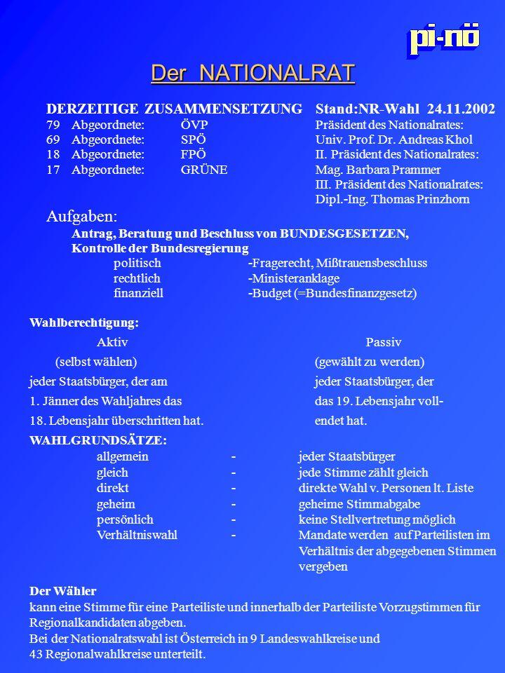 Der NATIONALRAT DERZEITIGE ZUSAMMENSETZUNGStand:NR-Wahl 24.11.2002 79Abgeordnete:ÖVP Präsident des Nationalrates: 69 Abgeordnete:SPÖ Univ. Prof. Dr. A