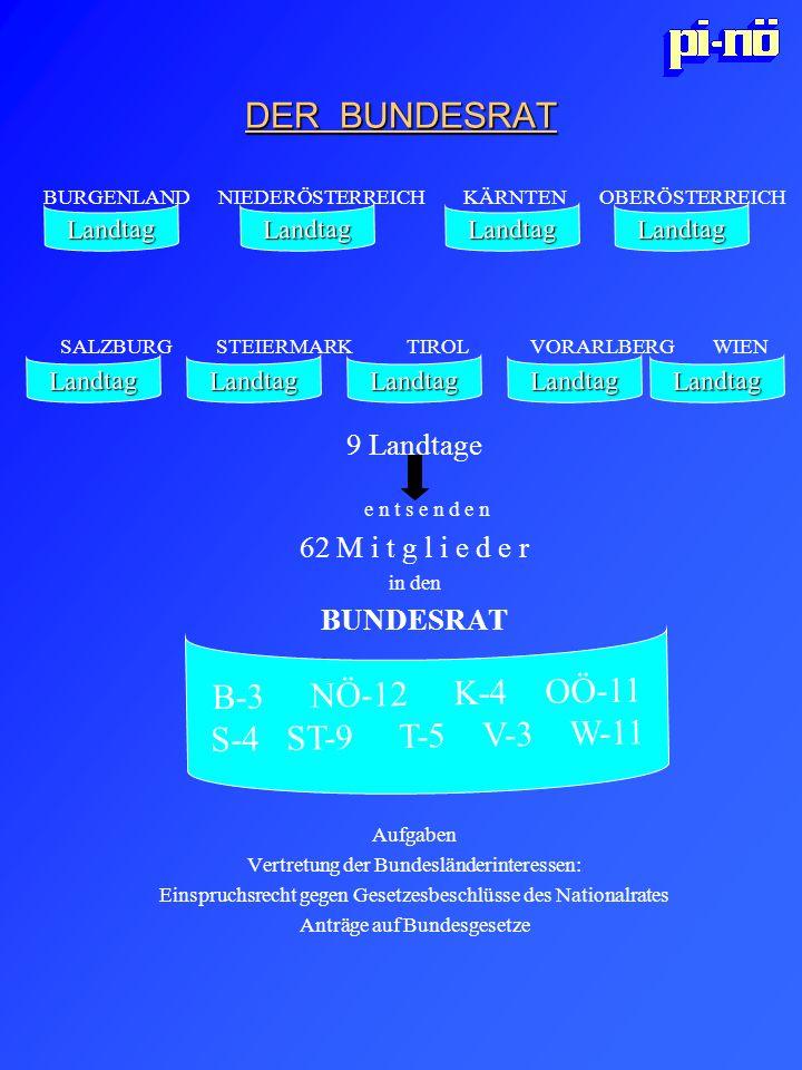 BURGENLAND NIEDERÖSTERREICH KÄRNTEN OBERÖSTERREICH SALZBURG STEIERMARK TIROL VORARLBERG WIEN 9 Landtage e n t s e n d e n 62 M i t g l i e d e r in de
