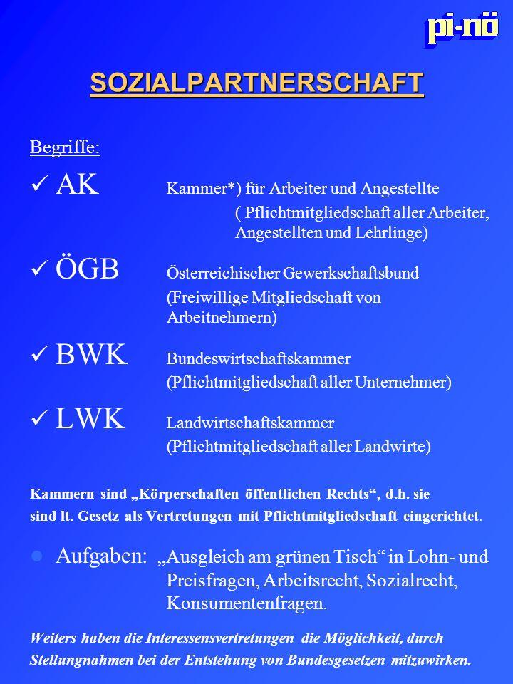 SOZIALPARTNERSCHAFT Begriffe: AK Kammer*) für Arbeiter und Angestellte ( Pflichtmitgliedschaft aller Arbeiter, Angestellten und Lehrlinge) ÖGB Österre