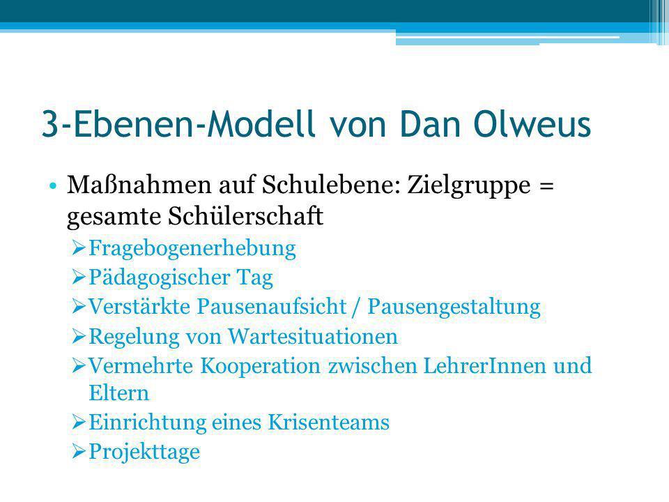 3-Ebenen-Modell von Dan Olweus Maßnahmen auf Schulebene: Zielgruppe = gesamte Schülerschaft Fragebogenerhebung Pädagogischer Tag Verstärkte Pausenaufs