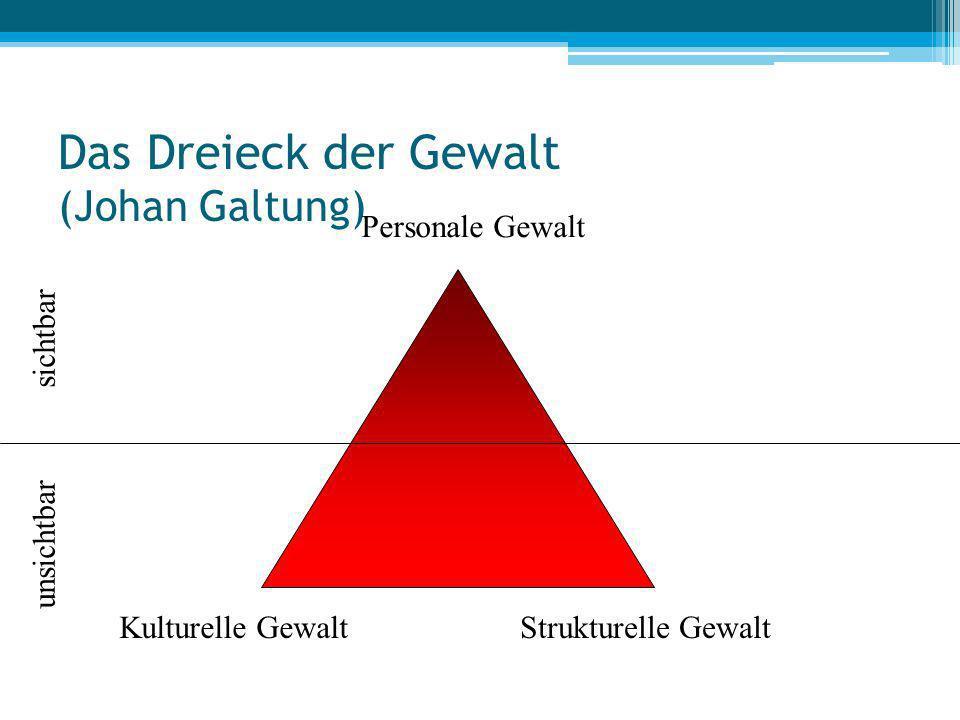 Das Dreieck der Gewalt (Johan Galtung) Kulturelle GewaltStrukturelle Gewalt Personale Gewalt sichtbar unsichtbar