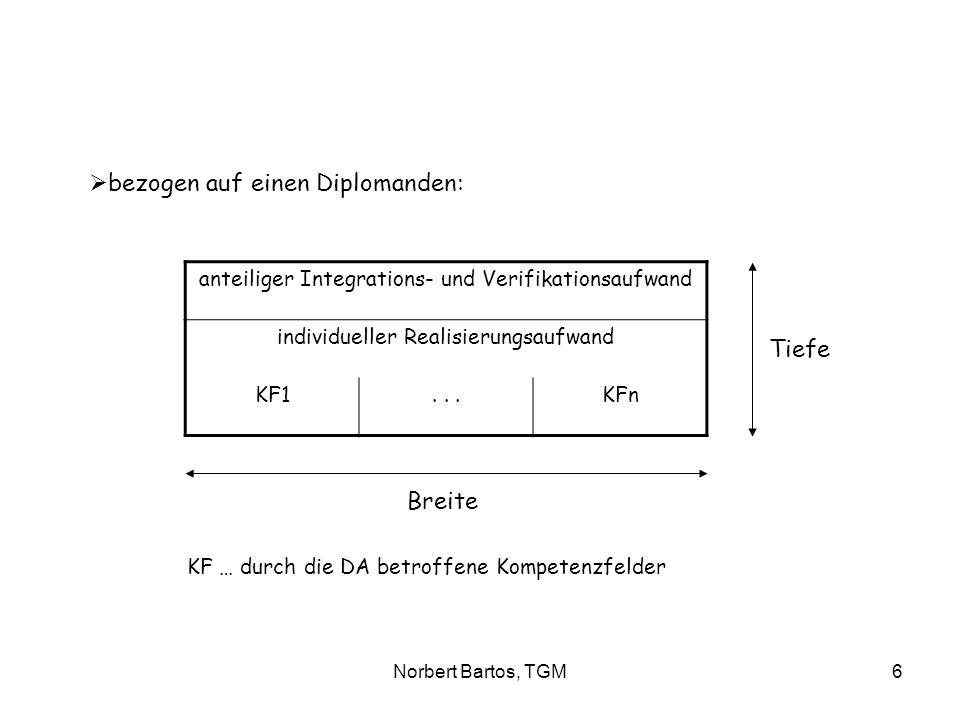 Norbert Bartos, TGM6 bezogen auf einen Diplomanden: anteiliger Integrations- und Verifikationsaufwand individueller Realisierungsaufwand KF1...KFn Tie