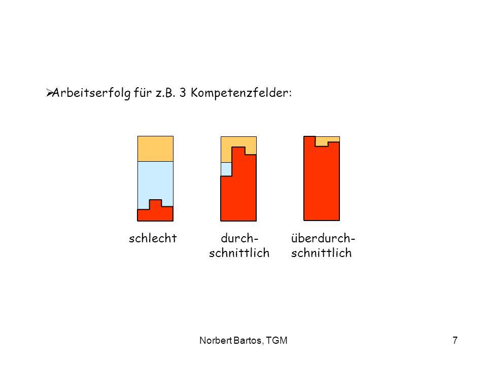 Norbert Bartos, TGM7 Arbeitserfolg für z.B. 3 Kompetenzfelder: schlecht durch- überdurch- schnittlich schnittlich