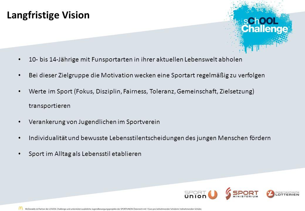 Langfristige Vision 10- bis 14-Jährige mit Funsportarten in ihrer aktuellen Lebenswelt abholen Bei dieser Zielgruppe die Motivation wecken eine Sporta