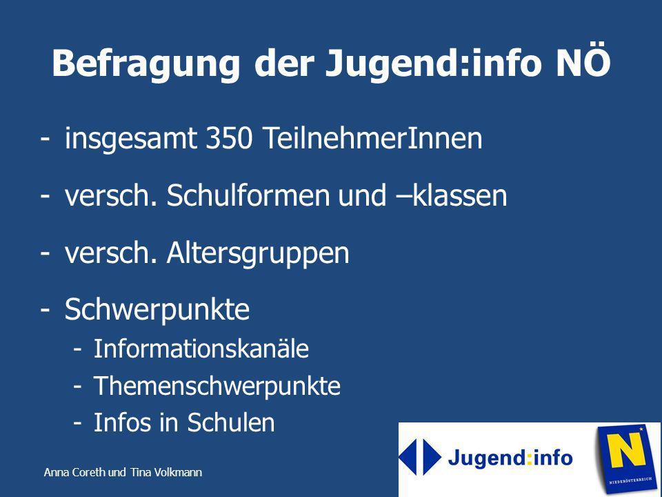 Anna Coreth und Tina Volkmann Befragung der Jugend:info NÖ -insgesamt 350 TeilnehmerInnen -versch. Schulformen und –klassen -versch. Altersgruppen -Sc