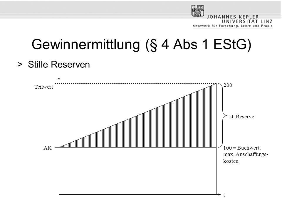 Gewinnermittlung (§ 4 Abs 1 EStG) >Stille Reserven Teilwert 200 100 = Buchwert, max. Anschaffungs- kosten AK t st. Reserve