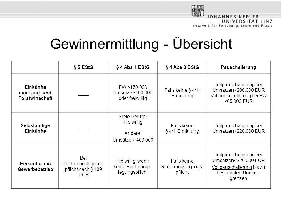 Gewinnermittlung - Übersicht § 5 EStG§ 4 Abs 1 EStG§ 4 Abs 3 EStGPauschalierung Einkünfte aus Land- und Forstwirtschaft ____ EW >150.000 Umsätze >400.