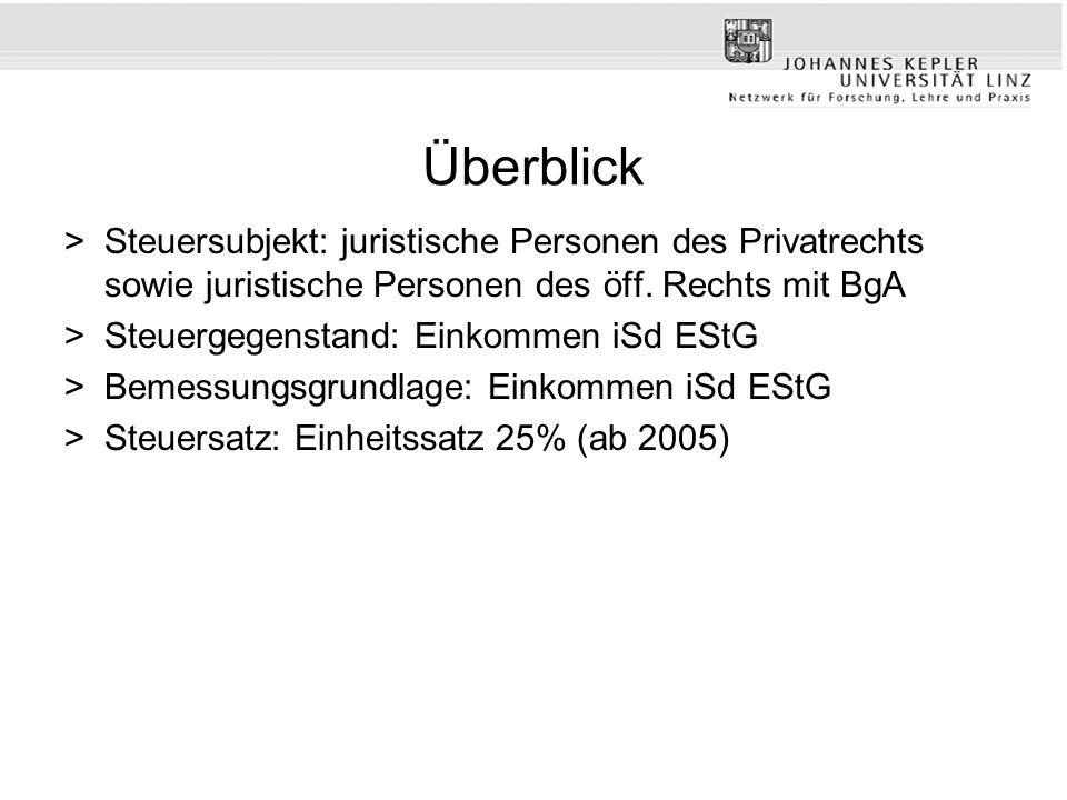 Überblick >Steuersubjekt: juristische Personen des Privatrechts sowie juristische Personen des öff. Rechts mit BgA >Steuergegenstand: Einkommen iSd ES