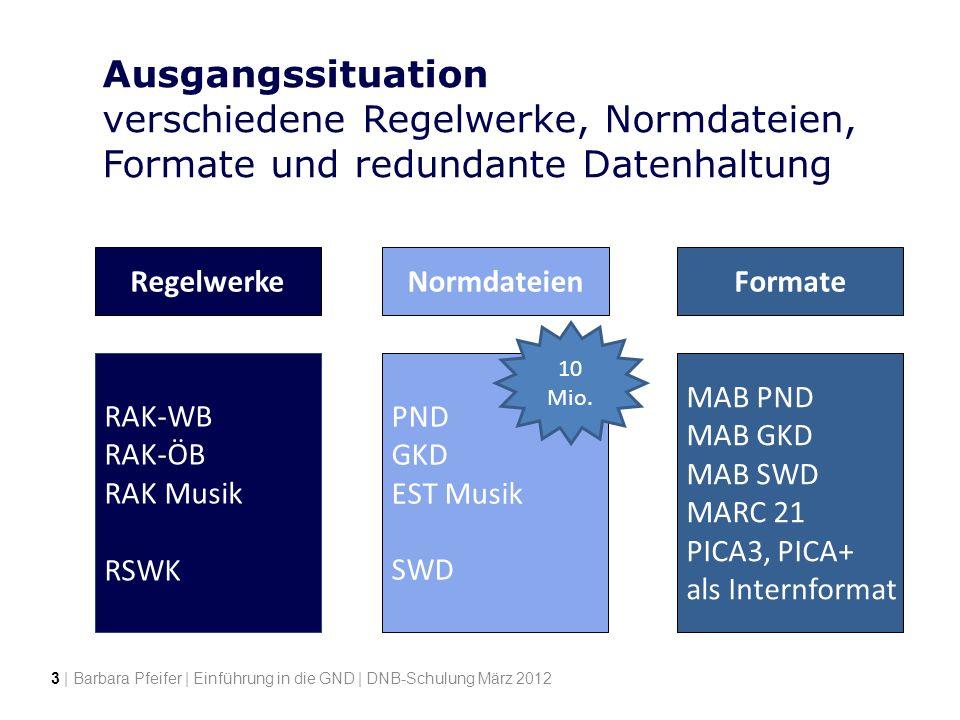 Ausgangssituation verschiedene Regelwerke, Normdateien, Formate und redundante Datenhaltung RegelwerkeFormate Resource Description and Access MARC 21