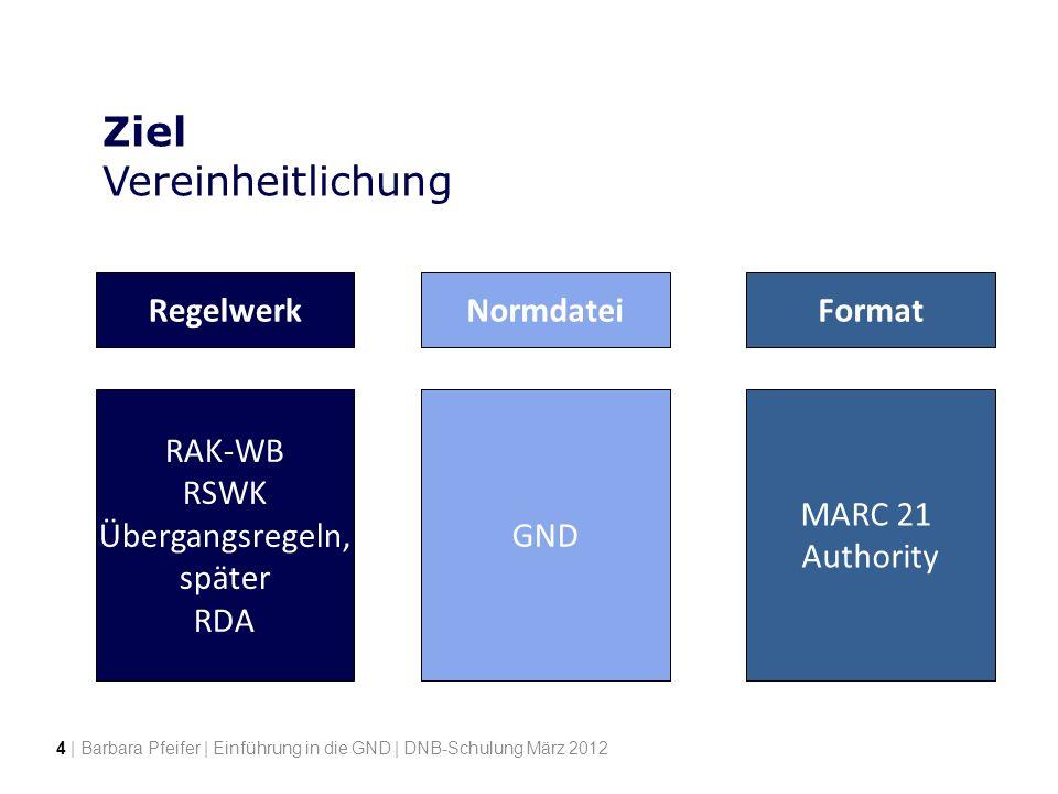 Ziel Vereinheitlichung RegelwerkFormat Resource Description and Access MARC 21 Authority Titeldaten Normdaten GND Normdatei RAK-WB RSWK Übergangsregel