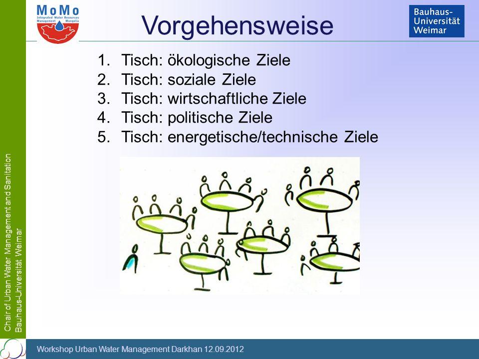 Chair of Urban Water Management and Sanitation Bauhaus-Universität Weimar Workshop Urban Water Management Darkhan 12.09.2012 Vorgehensweise 1.Tisch: ö