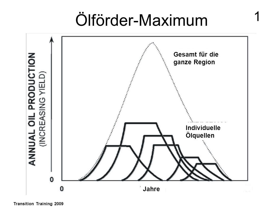 Ölförder-Maximum Transition Training 2009 1 Gesamt für die ganze Region Individuelle Ölquellen Jahre