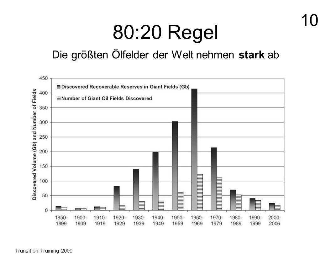 80:20 Regel Die größten Ölfelder der Welt nehmen stark ab Transition Training 2009 10