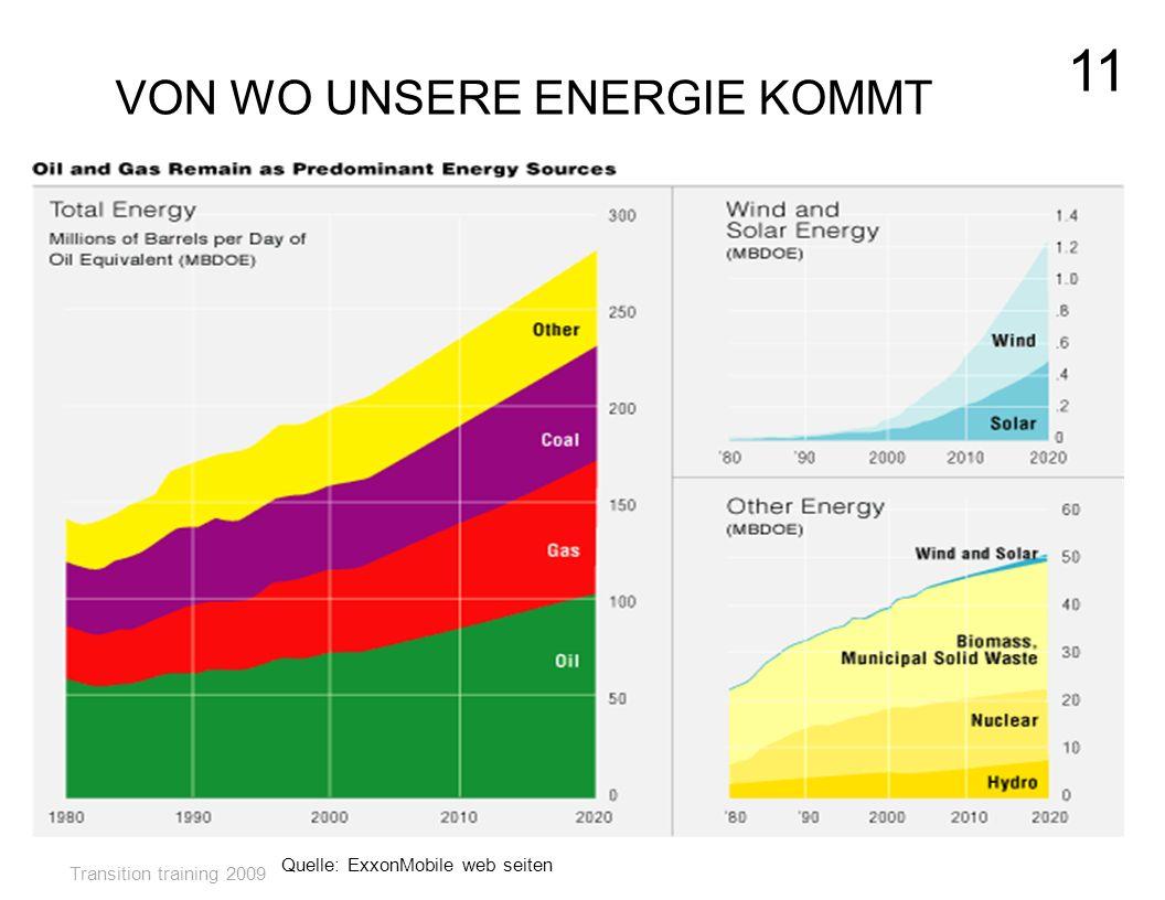 VON WO UNSERE ENERGIE KOMMT Quelle: ExxonMobile web seiten Transition training 2009 11