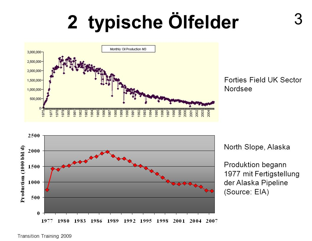 Forties Field UK Sector Nordsee North Slope, Alaska Produktion begann 1977 mit Fertigstellung der Alaska Pipeline (Source: EIA) 2 typische Ölfelder Transition Training 2009 3