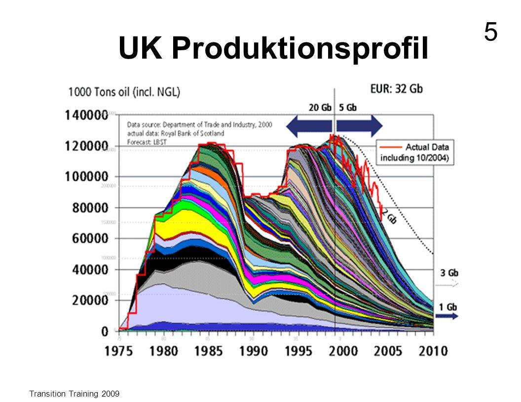 Das ist das Produktionsprofil-Muster in Großbritannien, dargestellt anhand der Ölförderung in der Nordsee.