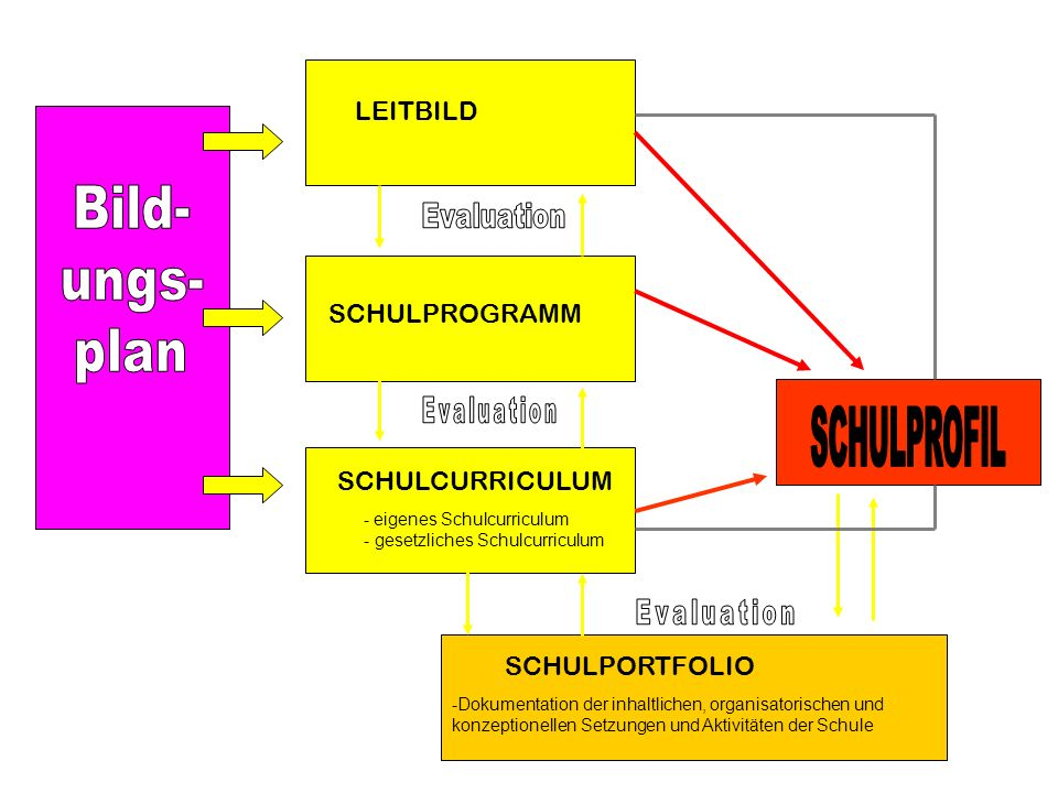 - eigenes Schulcurriculum - gesetzliches Schulcurriculum -Dokumentation der inhaltlichen, organisatorischen und konzeptionellen Setzungen und Aktivitä